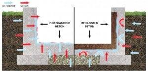 HydraBlock beton waterdicht maken: voor en na behandeling